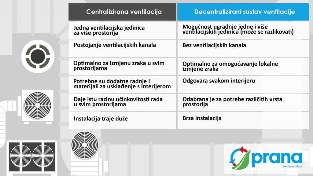Prednosti decentralizirane ventilacije